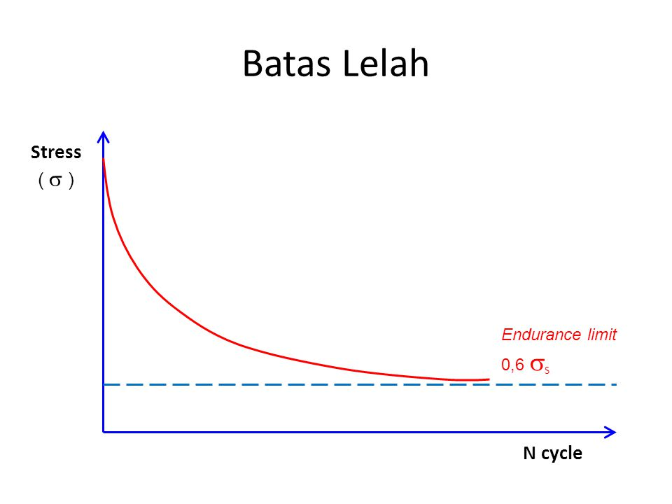 Batas Lelah Stress (  ) N cycle Endurance limit 0,6  S