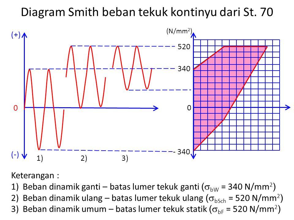 Diagram Smith beban tekuk kontinyu dari St.