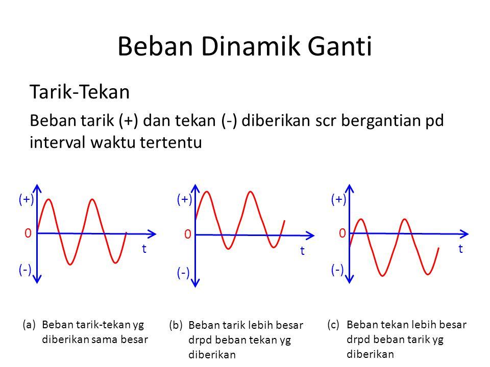 Beban Dinamik Ganti Tarik-Tekan Beban tarik (+) dan tekan (-) diberikan scr bergantian pd interval waktu tertentu (a)Beban tarik-tekan yg diberikan sama besar (b)Beban tarik lebih besar drpd beban tekan yg diberikan (c)Beban tekan lebih besar drpd beban tarik yg diberikan t (+) (-) 0 t (+) (-) 0 t (+) (-) 0