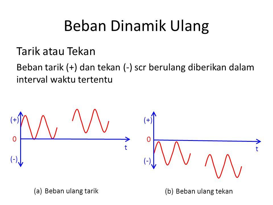 Beban Dinamik Ulang Tarik atau Tekan Beban tarik (+) dan tekan (-) scr berulang diberikan dalam interval waktu tertentu (a)Beban ulang tarik (b)Beban ulang tekan t (+) (-) 0 t (+) (-) 0