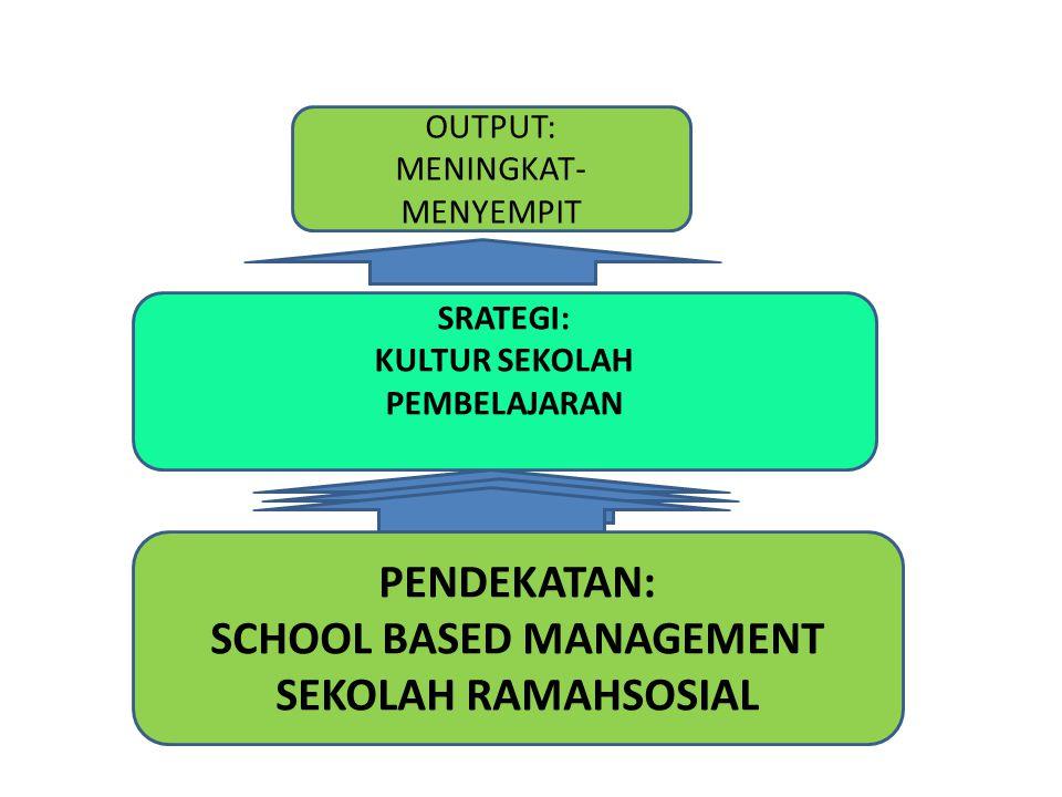 PENDEKATAN: SCHOOL BASED MANAGEMENT SEKOLAH RAMAHSOSIAL SRATEGI: KULTUR SEKOLAH PEMBELAJARAN OUTPUT: MENINGKAT- MENYEMPIT
