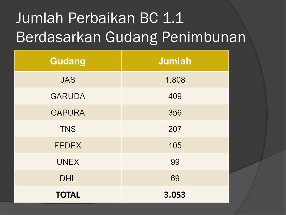 Jumlah Perbaikan BC 1.1 Berdasarkan Gudang Penimbunan GudangJumlah JAS1.808 GARUDA409 GAPURA356 TNS207 FEDEX105 UNEX99 DHL69 TOTAL3.053