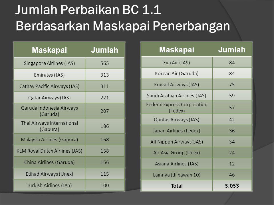 Jumlah Perbaikan BC 1.1 Berdasarkan Maskapai Penerbangan MaskapaiJumlah Singapore Airlines (JAS)565 Emirates (JAS)313 Cathay Pacific Airways (JAS)311 Qatar Airways (JAS)221 Garuda Indonesia Airways (Garuda) 207 Thai Airways International (Gapura) 186 Malaysia Airlines (Gapura)168 KLM Royal Dutch Airlines (JAS)158 China Airlines (Garuda)156 Etihad Airways (Unex)115 Turkish Airlines (JAS)100 MaskapaiJumlah Eva Air (JAS)84 Korean Air (Garuda)84 Kuwait Airways (JAS)75 Saudi Arabian Airlines (JAS)59 Federal Express Corporation (Fedex) 57 Qantas Airways (JAS)42 Japan Airlines (Fedex)36 All Nippon Airways (JAS)34 Air Asia Group (Unex)24 Asiana Airlines (JAS)12 Lainnya (di bawah 10)46 Total3.053