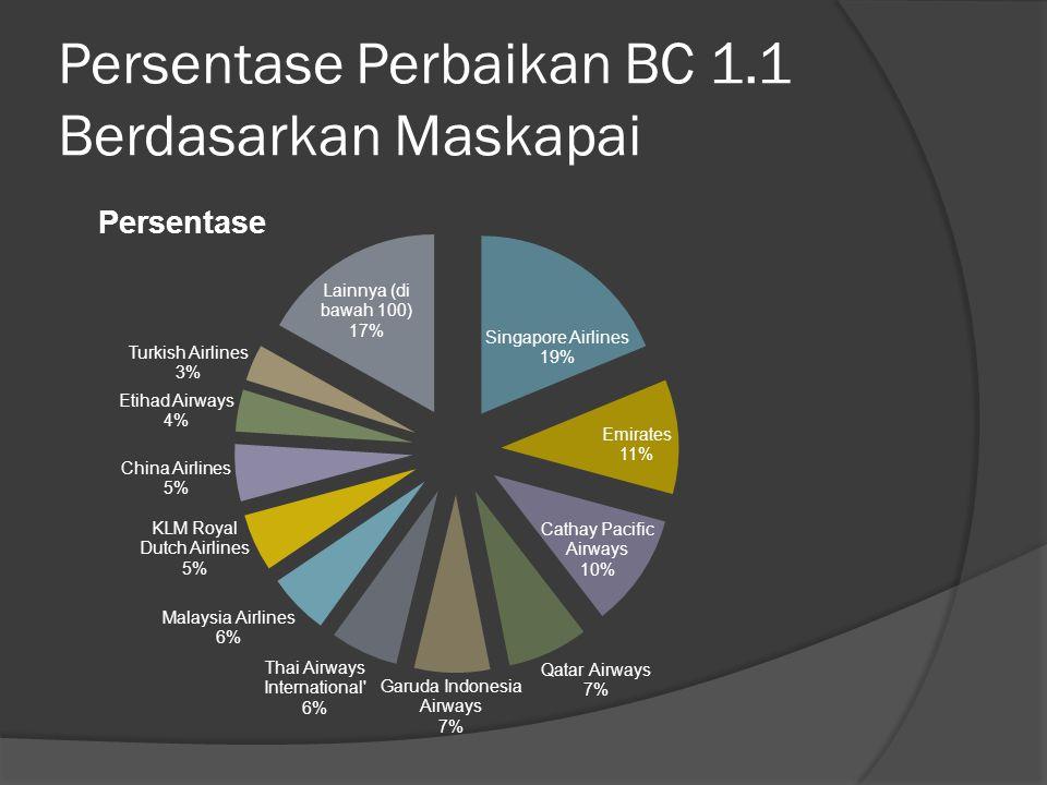 Persentase Perbaikan BC 1.1 Berdasarkan Maskapai
