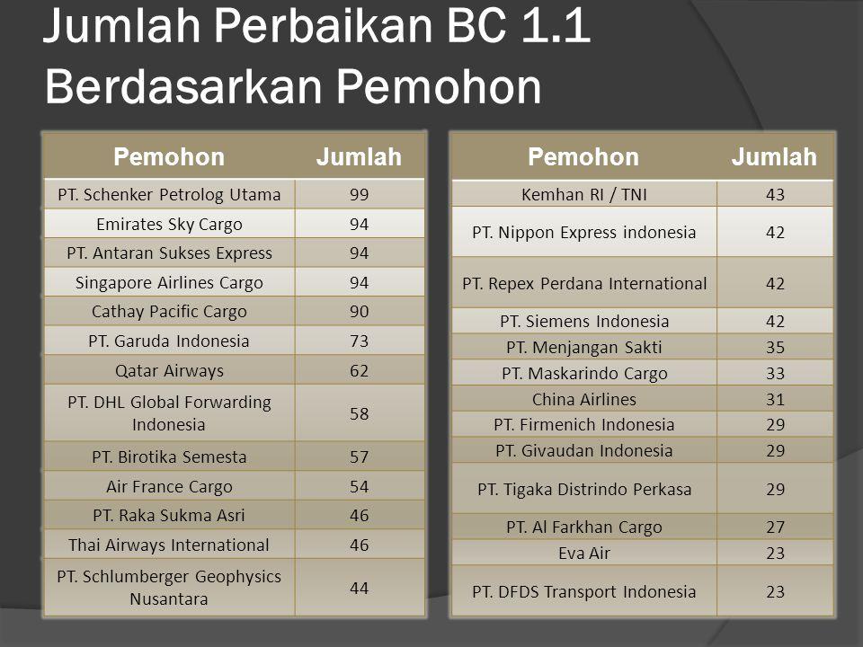 Jumlah Perbaikan BC 1.1 Berdasarkan Pemohon PemohonJumlah PT.