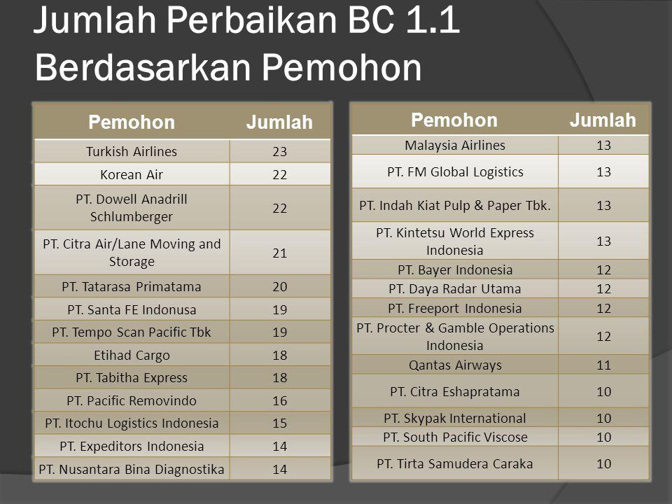 Jumlah Perbaikan BC 1.1 Berdasarkan Pemohon PemohonJumlah Turkish Airlines23 Korean Air22 PT.