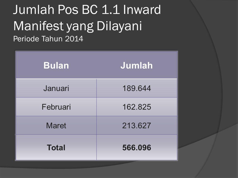 Jumlah Pos BC 1.1 Inward Manifest yang Dilayani Periode Tahun 2014
