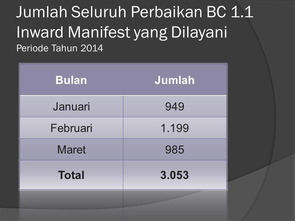 Jumlah Seluruh Perbaikan BC 1.1 Inward Manifest yang Dilayani Periode Tahun 2014