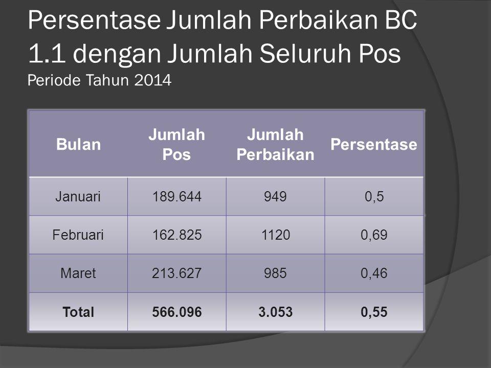 Persentase Jumlah Perbaikan BC 1.1 dengan Jumlah Seluruh Pos Periode Tahun 2014 Bulan Jumlah Pos Jumlah Perbaikan Persentase Januari189.6449490,5 Februari162.82511200,69 Maret213.6279850,46 Total566.0963.0530,55