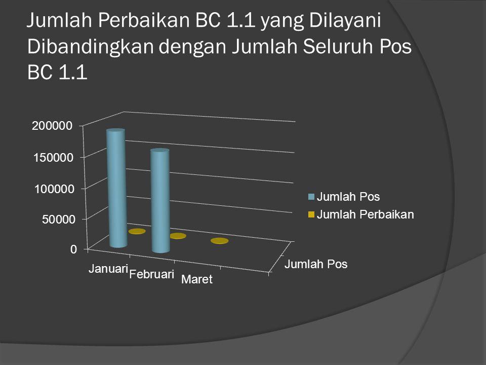 Jumlah Perbaikan BC 1.1 yang Dilayani Dibandingkan dengan Jumlah Seluruh Pos BC 1.1