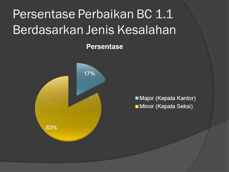 Persentase Perbaikan BC 1.1 Berdasarkan Jenis Kesalahan