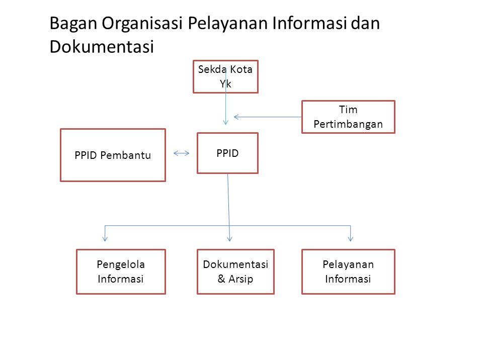 Bagan Organisasi Pelayanan Informasi dan Dokumentasi Sekda Kota Yk PPID PPID Pembantu Tim Pertimbangan Pengelola Informasi Dokumentasi & Arsip Pelayanan Informasi