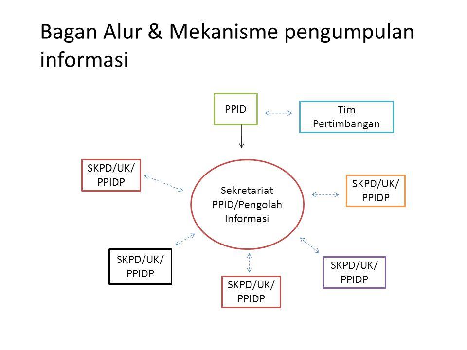 Bagan Alur & Mekanisme pengumpulan informasi PPID Tim Pertimbangan Pengolahan Informasi SKPD/UK/ PPIDP Sekretariat PPID/Pengolah Informasi
