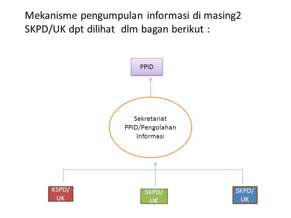 Mekanisme pengumpulan informasi di masing2 SKPD/UK dpt dilihat dlm bagan berikut : PPID KSPD/ UK SKPD/ UK Sekretariat PPID/Pengolahan Informasi
