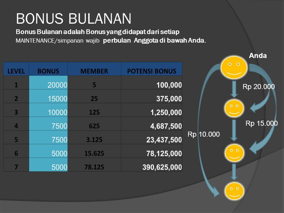 BONUS LEVEL GLOBAL Bonus Level Global adalah Bonus yang didapat dari setiap penambahan Anggota di bawah Anda yang disusun secara Global.