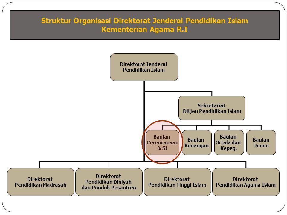 Struktur Organisasi Bagian Perencanaan dan Sistem Informasi Setditjen Pendidikan Islam - Kementerian Agama R.I Sekretariat Ditjen Pendidikan Islam Bagian Perencanaan & Sistem Informasi Bagian Keuangan Bagian Umum Bagian Ortala dan Kepegawaian Subbag Perencanaan dan Anggaran Subbag Sistem Informasi Subbag Evaluasi dan Pelaporan