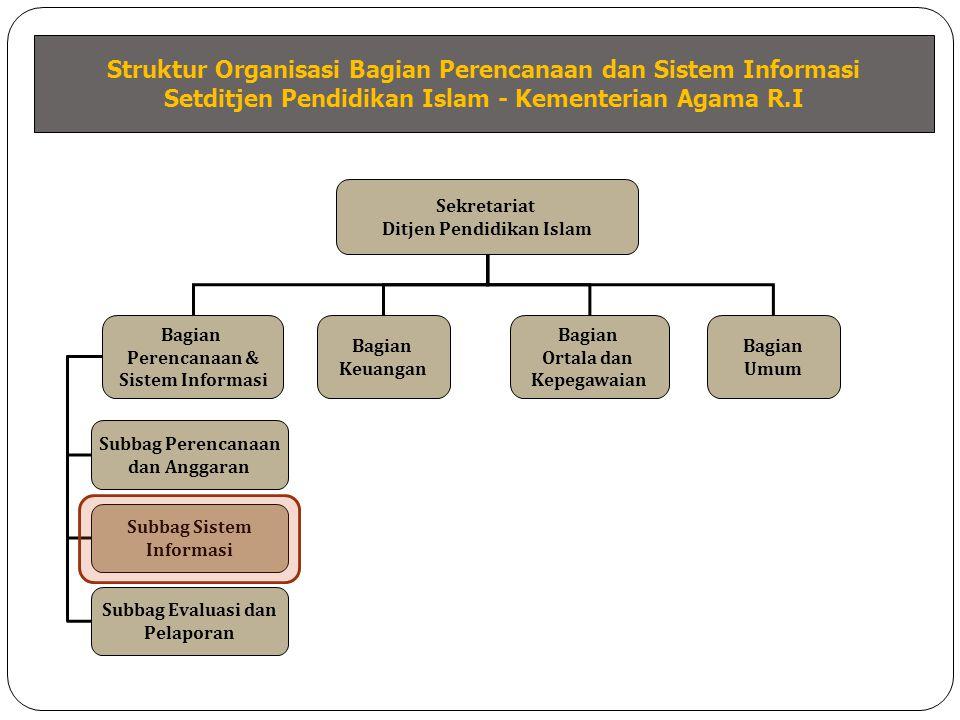 Pengendalian Program & Anggaran Data Implementasi Program & Anggaran Perencanaan Program & Anggaran Evaluasi Pelaksanaan Program & Anggaran Siklus Proses Perencanaan