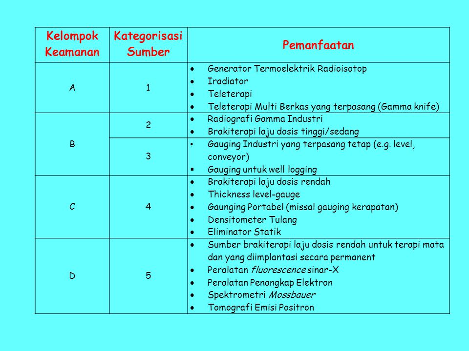Kelompok Keamanan Kategorisasi Sumber Pemanfaatan A1  Generator Termoelektrik Radioisotop  Iradiator  Teleterapi  Teleterapi Multi Berkas yang terpasang (Gamma knife) B 2  Radiografi Gamma Industri  Brakiterapi laju dosis tinggi/sedang 3 • Gauging Industri yang terpasang tetap (e.g.