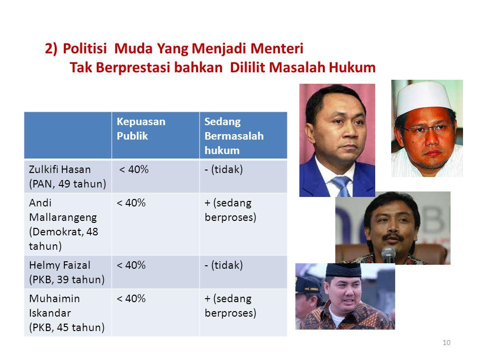 10 2)Politisi Muda Yang Menjadi Menteri Tak Berprestasi bahkan Dililit Masalah Hukum Kepuasan Publik Sedang Bermasalah hukum Zulkifi Hasan (PAN, 49 tahun) < 40%- (tidak) Andi Mallarangeng (Demokrat, 48 tahun) < 40%+ (sedang berproses) Helmy Faizal (PKB, 39 tahun) < 40%- (tidak) Muhaimin Iskandar (PKB, 45 tahun) < 40%+ (sedang berproses)