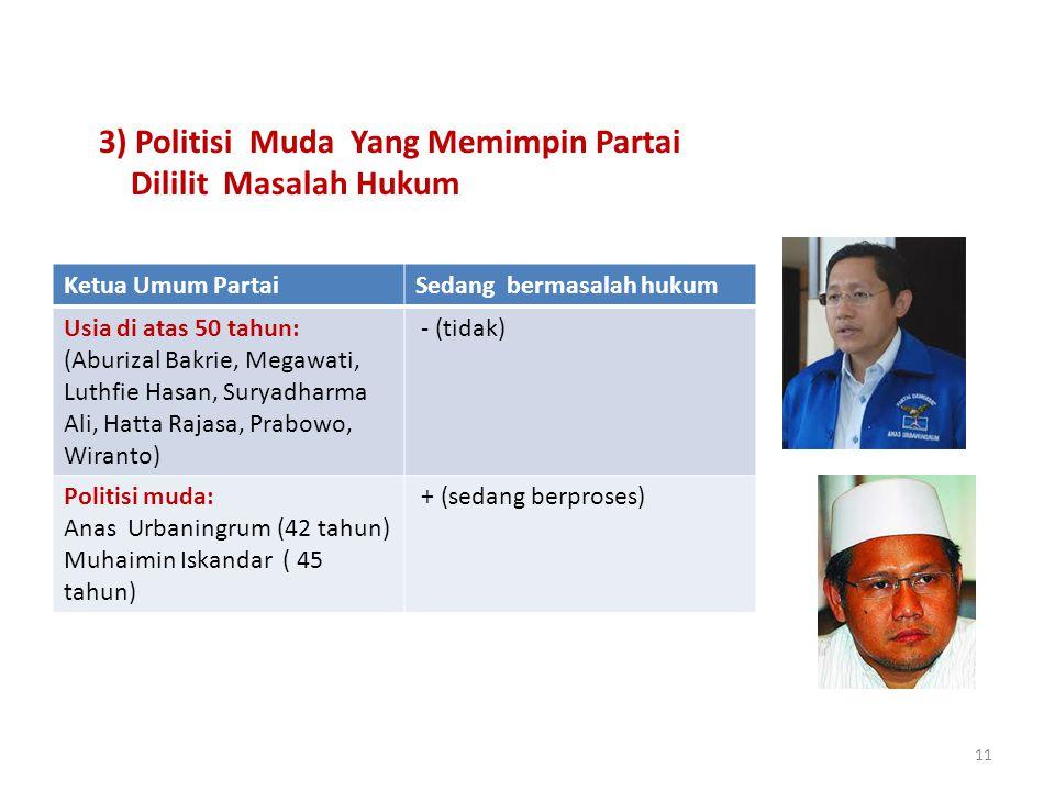 11 3) Politisi Muda Yang Memimpin Partai Dililit Masalah Hukum Ketua Umum PartaiSedang bermasalah hukum Usia di atas 50 tahun: (Aburizal Bakrie, Megaw