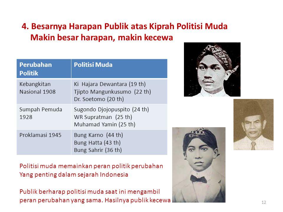 12 4. Besarnya Harapan Publik atas Kiprah Politisi Muda Makin besar harapan, makin kecewa Perubahan Politik Politisi Muda Kebangkitan Nasional 1908 Ki