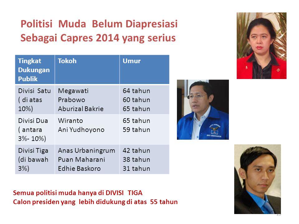 13 Politisi Muda Belum Diapresiasi Sebagai Capres 2014 yang serius Tingkat Dukungan Publik TokohUmur Divisi Satu ( di atas 10%) Megawati Prabowo Aburi