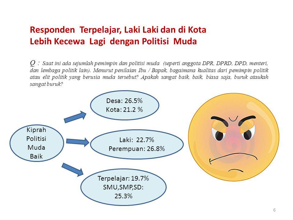 6 Q : Saat ini ada sejumlah pemimpin dan politisi muda (seperti anggota DPR, DPRD, DPD, menteri, dan lembaga politik lain). Menurut penilaian Ibu / Ba