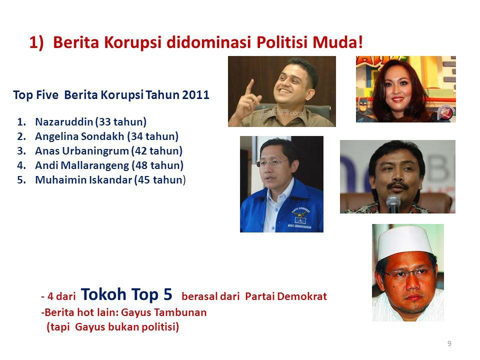 9 1) Berita Korupsi didominasi Politisi Muda! Top Five Berita Korupsi Tahun 2011 1.Nazaruddin (33 tahun) 2.Angelina Sondakh (34 tahun) 3.Anas Urbaning