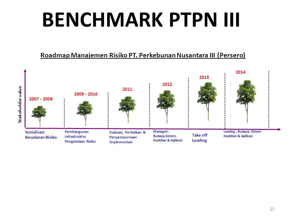 BENCHMARK PTPN III 25 Roadmap Manajemen Risiko PT. Perkebunan Nusantara III (Persero) Stakeholder value 2007 - 2008 2009 - 2010 2011 2012 2013 Sosiali
