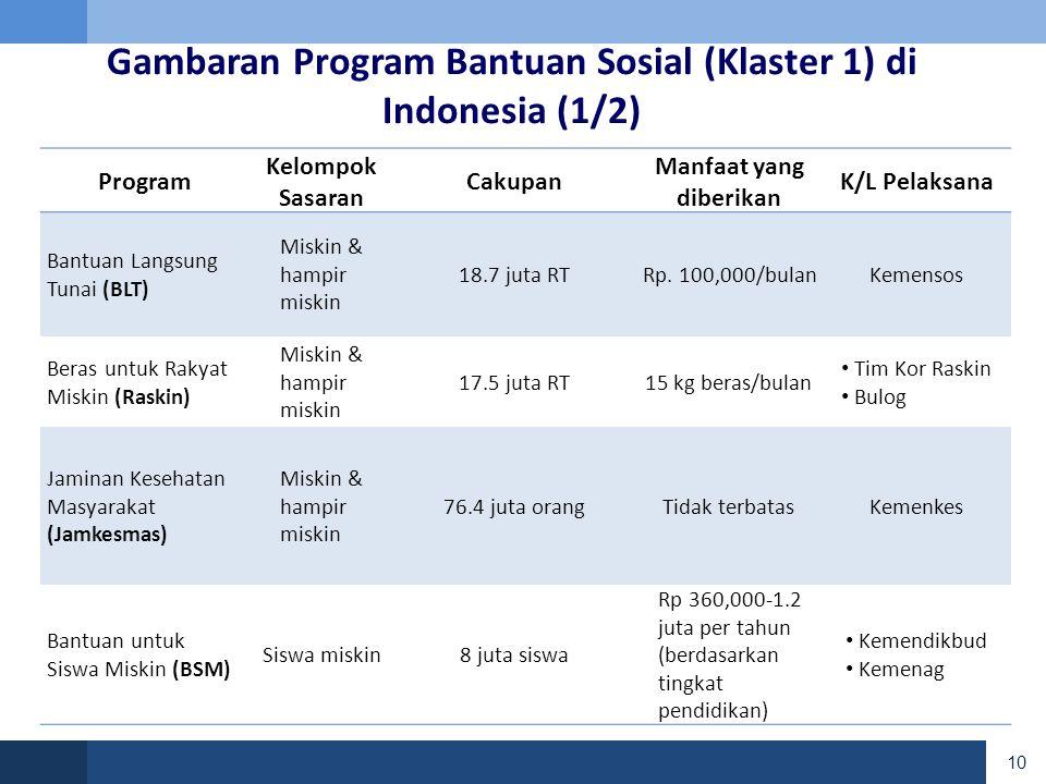 Program Kelompok Sasaran Cakupan Manfaat yang diberikan K/L Pelaksana Bantuan Langsung Tunai (BLT) Miskin & hampir miskin 18.7 juta RTRp.