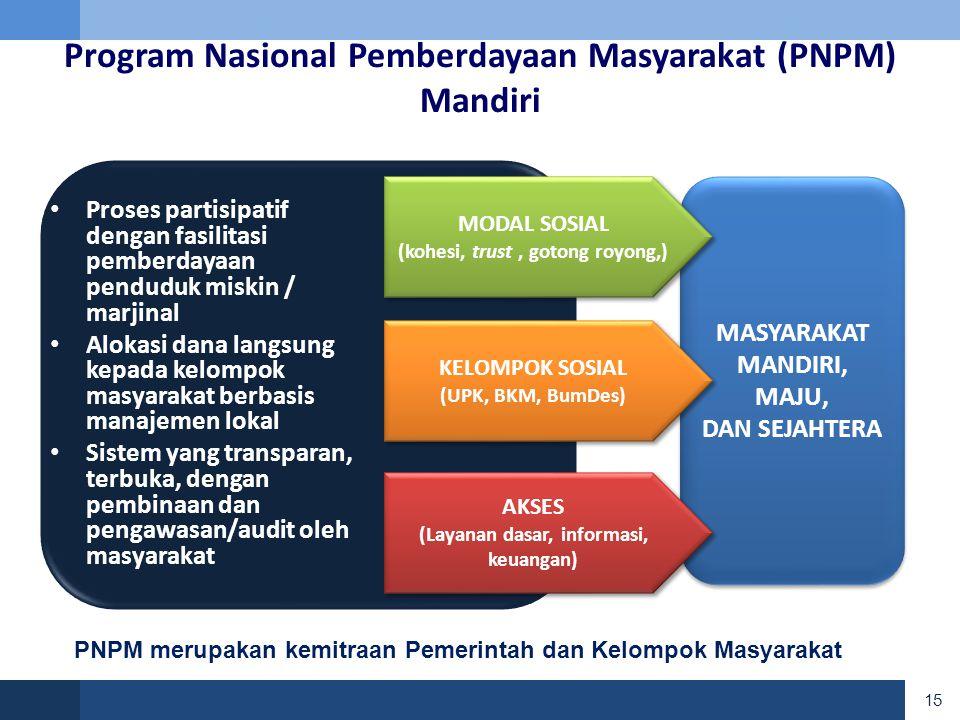 15 MASYARAKAT MANDIRI, MAJU, DAN SEJAHTERA MASYARAKAT MANDIRI, MAJU, DAN SEJAHTERA Program Nasional Pemberdayaan Masyarakat (PNPM) Mandiri • Proses partisipatif dengan fasilitasi pemberdayaan penduduk miskin / marjinal • Alokasi dana langsung kepada kelompok masyarakat berbasis manajemen lokal • Sistem yang transparan, terbuka, dengan pembinaan dan pengawasan/audit oleh masyarakat MODAL SOSIAL (kohesi, trust, gotong royong,) MODAL SOSIAL (kohesi, trust, gotong royong,) KELOMPOK SOSIAL (UPK, BKM, BumDes) KELOMPOK SOSIAL (UPK, BKM, BumDes) AKSES (Layanan dasar, informasi, keuangan) AKSES (Layanan dasar, informasi, keuangan) PNPM merupakan kemitraan Pemerintah dan Kelompok Masyarakat