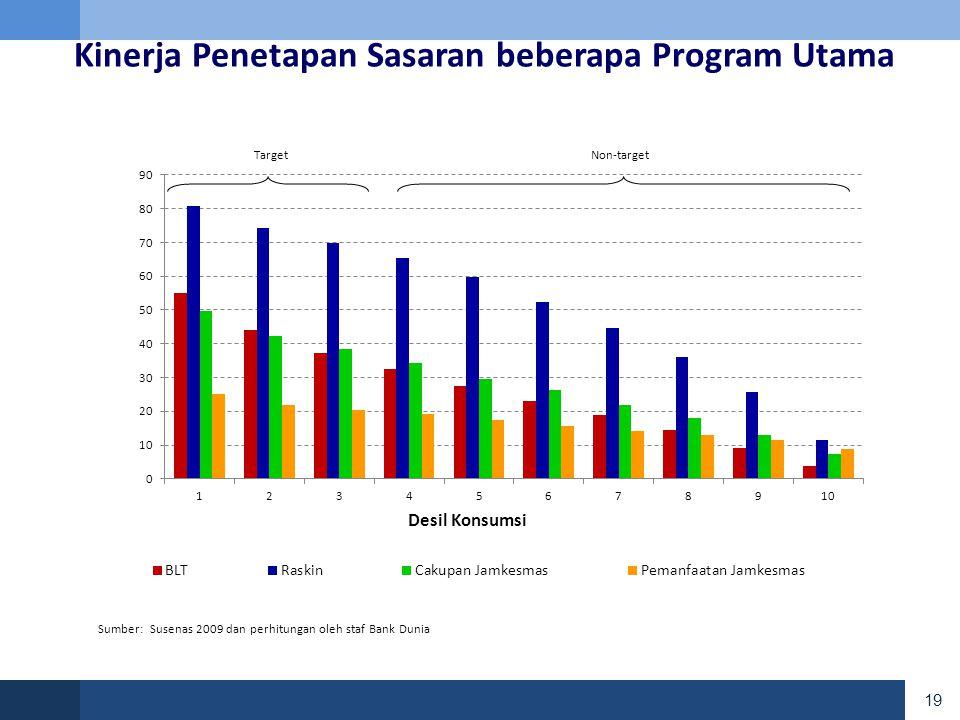 Kinerja Penetapan Sasaran beberapa Program Utama Non-targetTarget Sumber: Susenas 2009 dan perhitungan oleh staf Bank Dunia 19