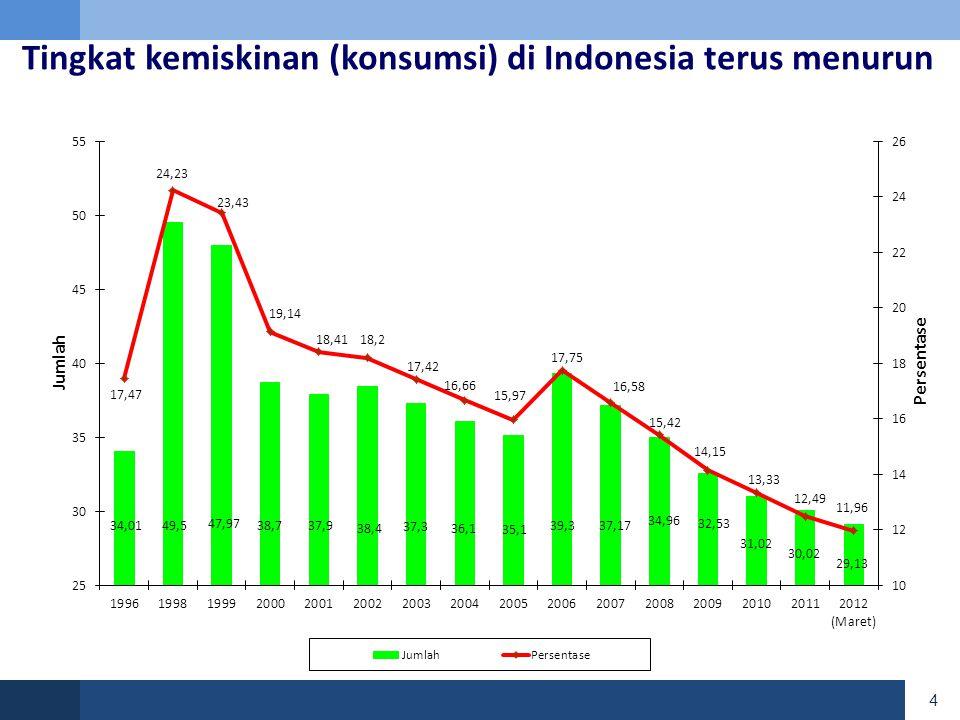 Namun kerentanan masih tinggi Profil Konsumsi Penduduk Indonesia, Maret 2012 ▪ Garis Kemiskinan (GK) - 11,96 % di bawah GK ▪ 1.2 X GK - 22,79 % di bawah 1,2x GK ▪ 1.5 X GK - 38,49 % di bawah 1,5x GK 5