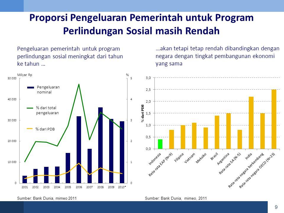 20 • 240 juta penduduk • 18,000 pulau • 500 kabupaten/kota • Kemiskinan yg dinamis • Migrasi tinggi • Keterbatasan kapasitas pemerintah Penetapan Sasaran di Indonesia adalah hal yang sangat kompleks dan menantang