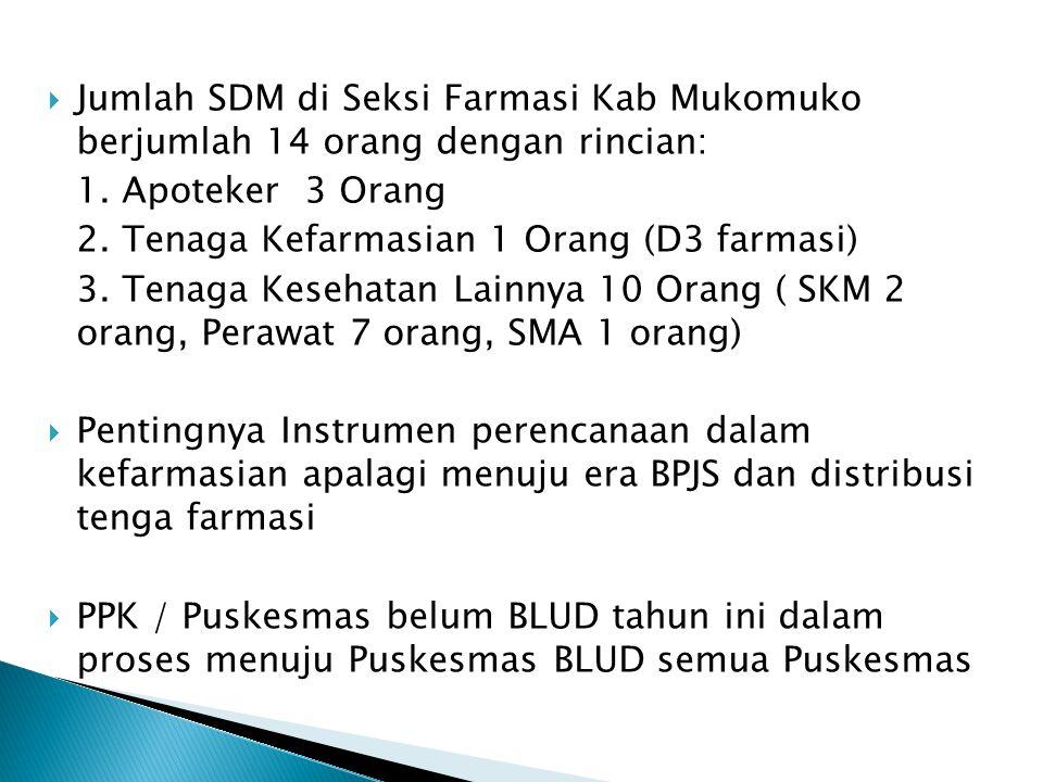  Jumlah SDM di Seksi Farmasi Kab Mukomuko berjumlah 14 orang dengan rincian: 1. Apoteker 3 Orang 2. Tenaga Kefarmasian 1 Orang (D3 farmasi) 3. Tenaga