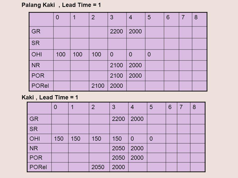 012345678 GR22002000 SR OHI100 000 NR21002000 POR21002000 PORel21002000 012345678 GR22002000 SR OHI150 00 NR20502000 POR20502000 PORel20502000 Palang Kaki, Lead Time = 1 Kaki, Lead Time = 1
