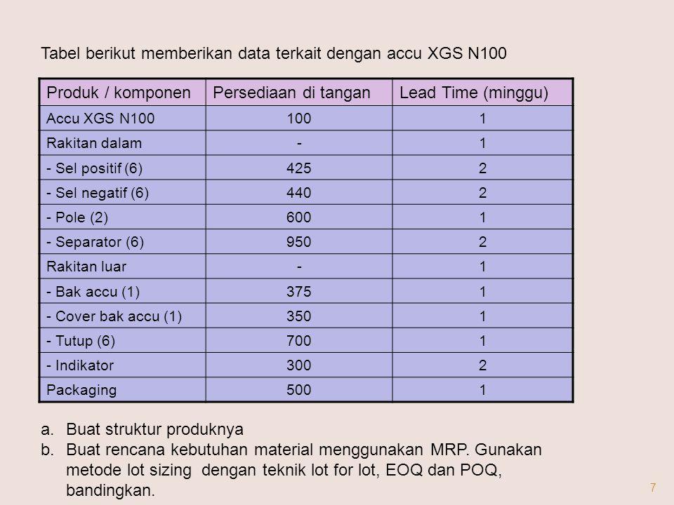 7 Produk / komponenPersediaan di tanganLead Time (minggu) Accu XGS N1001001 Rakitan dalam-1 - Sel positif (6)4252 - Sel negatif (6)4402 - Pole (2)6001 - Separator (6)9502 Rakitan luar-1 - Bak accu (1)3751 - Cover bak accu (1)3501 - Tutup (6)7001 - Indikator3002 Packaging5001 Tabel berikut memberikan data terkait dengan accu XGS N100 a.Buat struktur produknya b.Buat rencana kebutuhan material menggunakan MRP.