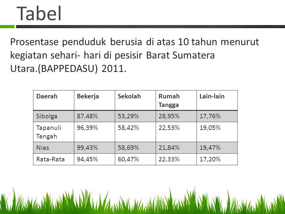 Tabel DaerahBekerjaSekolahRumah Tangga Lain-lain Sibolga87,48%53,29%28,95%17,76% Tapanuli Tengah 96,39%58,42%22,53%19,05% Nias99,43%58,69%21,84%19,47%