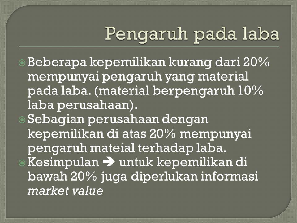  Beberapa kepemilikan kurang dari 20% mempunyai pengaruh yang material pada laba.