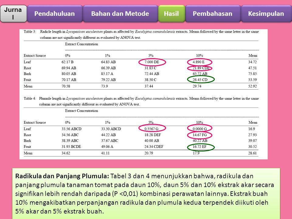 Jurna l Pendahuluan Pembahasan Bahan dan Metode Hasil Kesimpulan Radikula dan Panjang Plumula: Tabel 3 dan 4 menunjukkan bahwa, radikula dan panjang p