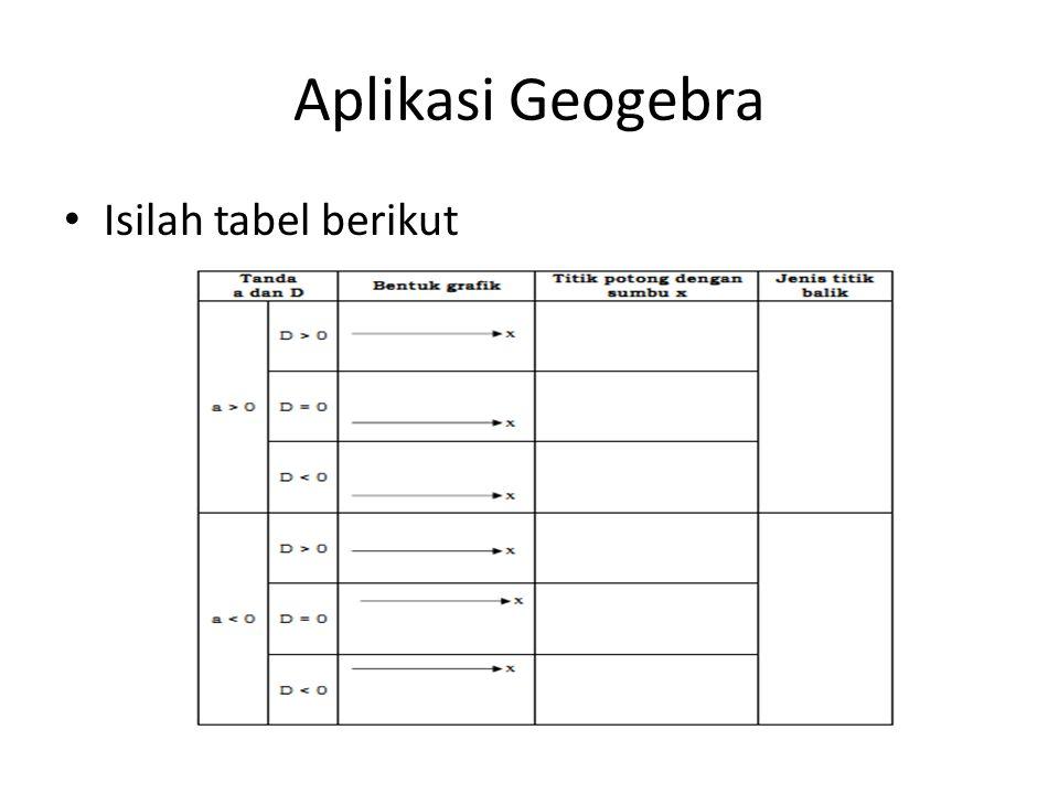 Aplikasi Geogebra • Isilah tabel berikut