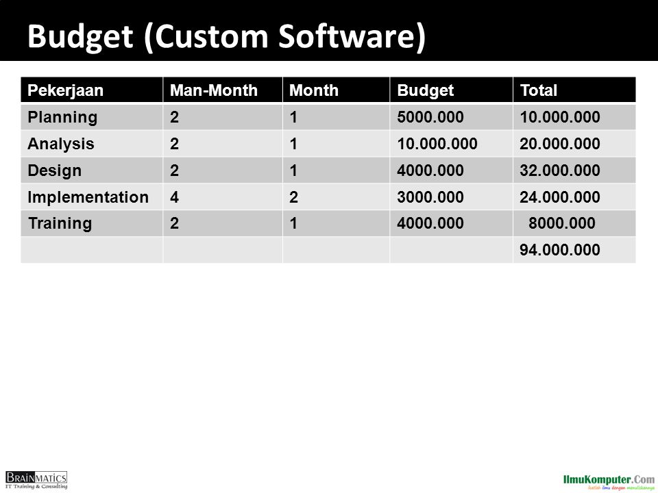 Budget (Custom Software) PekerjaanMan-MonthMonthBudgetTotal Planning215000.00010.000.000 Analysis2110.000.00020.000.000 Design214000.00032.000.000 Implementation423000.00024.000.000 Training214000.000 8000.000 94.000.000