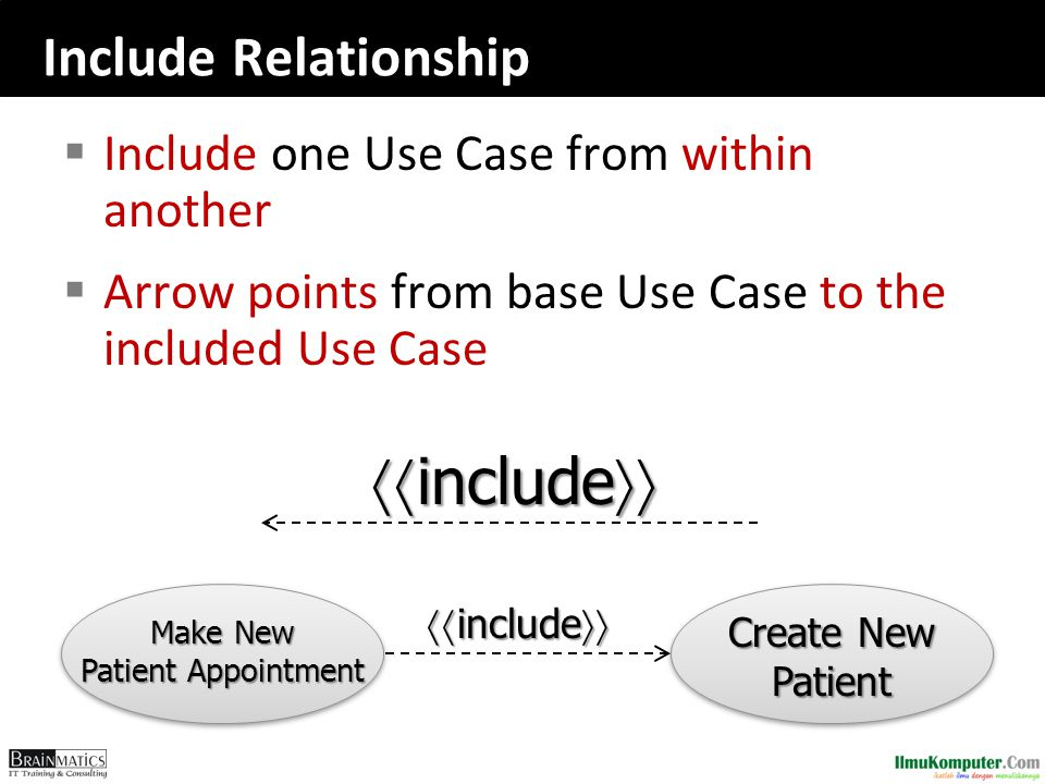 Include Relationship  Include one Use Case from within another  Arrow points from base Use Case to the included Use Case  include  Create New Pa