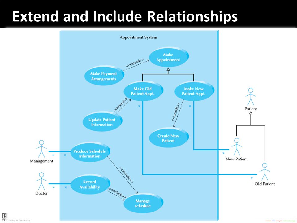 Extend and Include Relationships