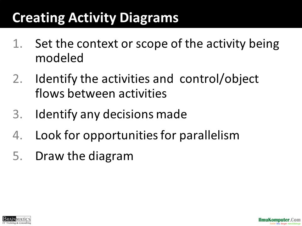 Creating Activity Diagrams 1.Set the context or scope of the activity being modeled 2.Identify the activities and control/object flows between activit