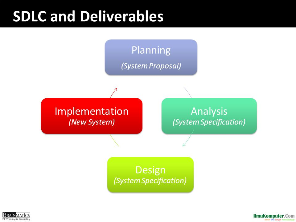 System Analysis and Design with UML 1.System Analysis 1.Business Process Identification  Use Case Diagram 2.Business Process Modeling  Activity Diagram or Business Process Modeling Notation (BPMN) 3.Business Process Realization  Sequence Diagram (Buat untuk setiap use case dengan menggunakan pola Boundary-Control-Entity) 2.System Design 1.Program Design 1.Class Diagram (Gabungkan Boundary-Control-Entity Class dan susun story dari sistem yang dibangun) 2.Package Diagram (Gabungan class yang sesuai, boleh menggunakan pola B-C-E) 3.Deployment Diagram (arsitektur software dari sistem yang dibangun) 2.User Interface Design (Buat UI design dari Boundary Class) 3.Entity-Relationship Model (Buat ER diagram dari Entity Class)