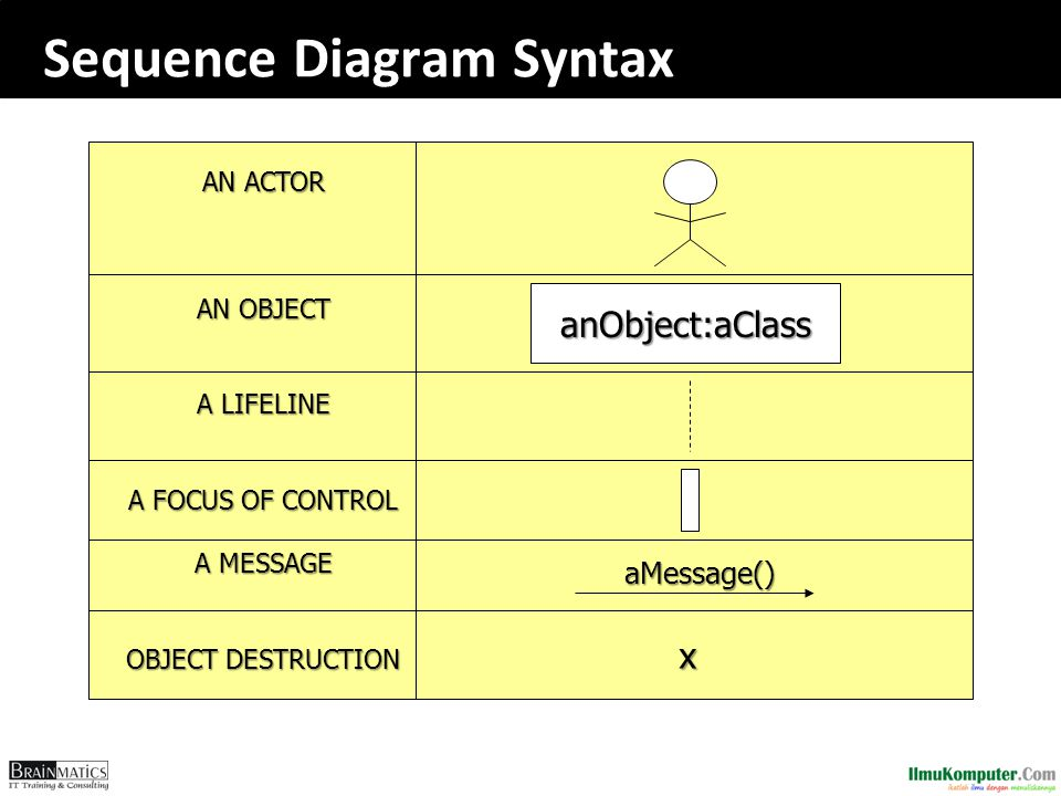 Sequence Diagram Syntax AN ACTOR AN OBJECT A LIFELINE A FOCUS OF CONTROL A MESSAGE OBJECT DESTRUCTION anObject:aClass aMessage() aMessage() x