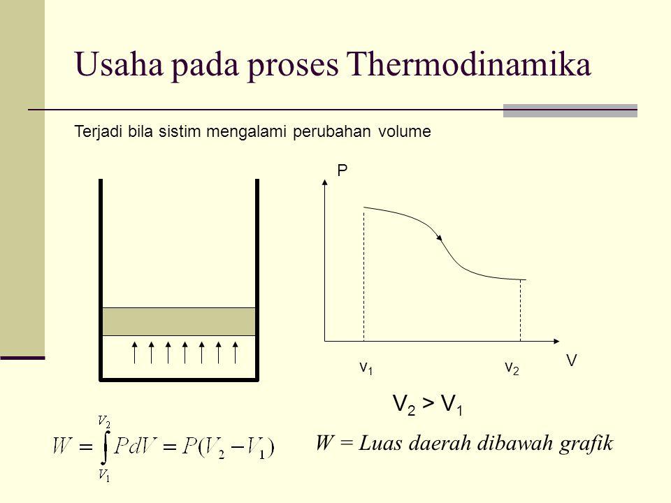 Usaha pada proses Thermodinamika Terjadi bila sistim mengalami perubahan volume V 2 > V 1 v1v1 v2v2 P V W = Luas daerah dibawah grafik