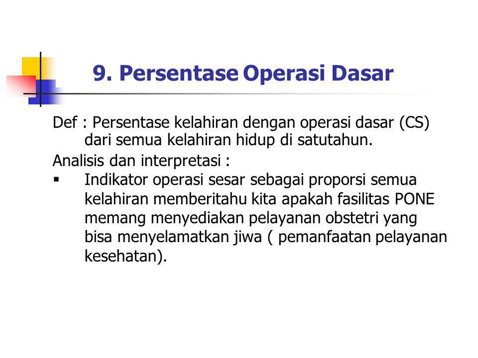 9. Persentase Operasi Dasar Def : Persentase kelahiran dengan operasi dasar (CS) dari semua kelahiran hidup di satutahun. Analisis dan interpretasi :