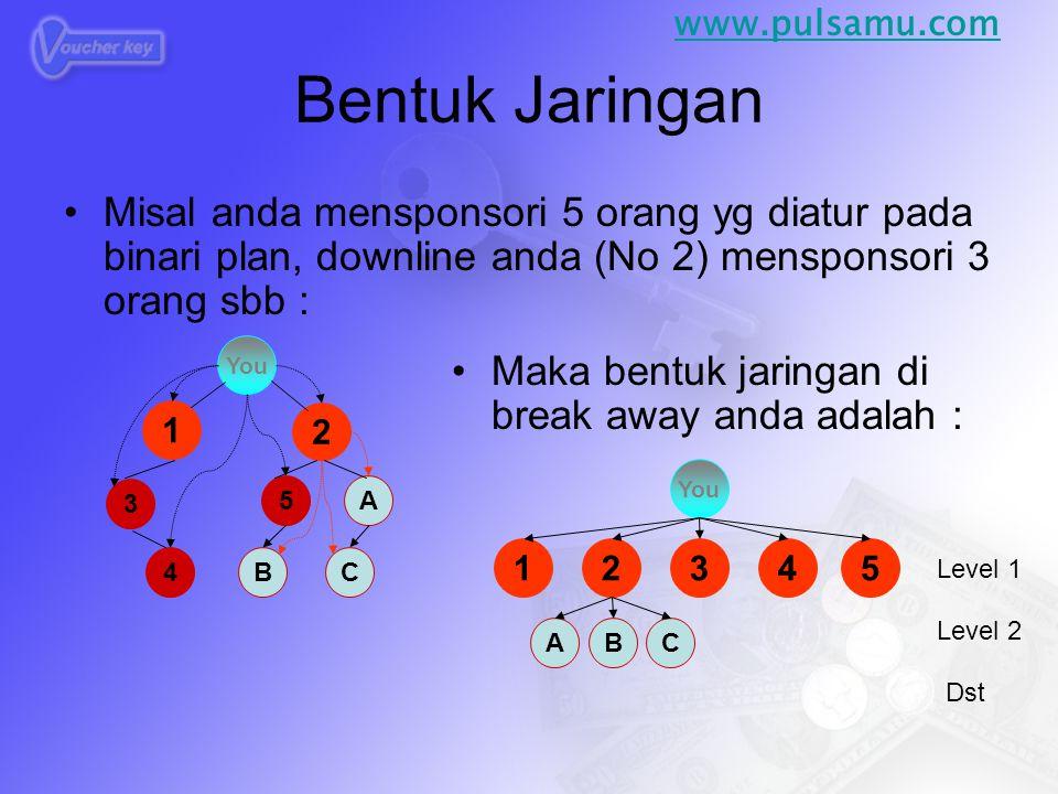 Bentuk Jaringan •Misal anda mensponsori 5 orang yg diatur pada binari plan, downline anda (No 2) mensponsori 3 orang sbb : 3 4 5A You 1 2 B C •Maka be